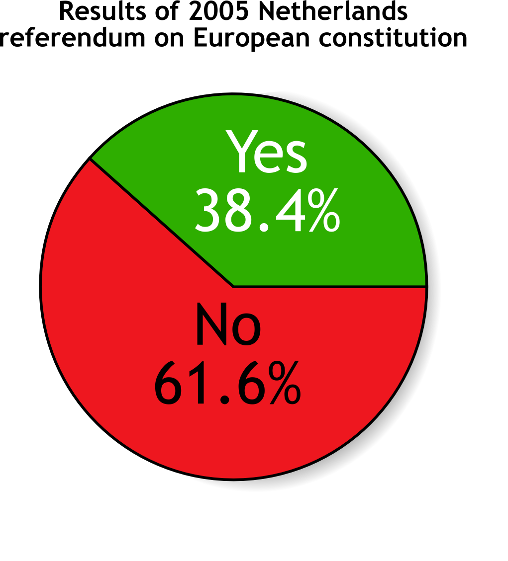 Results of a referendum in the Netherlands