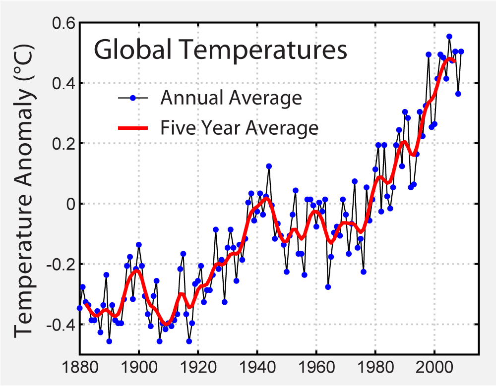 This image shows how temperatures have gone up since the 1880s.