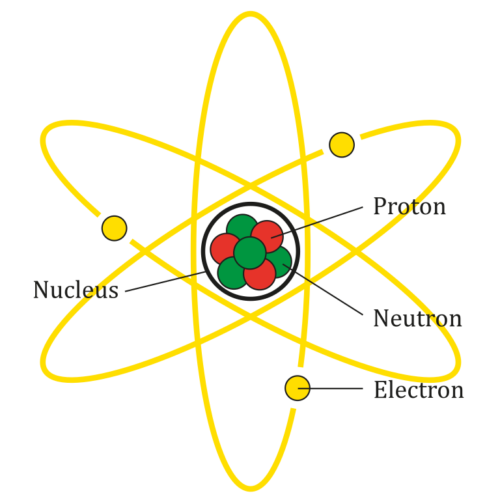 The diagram shows the parts of a Lithium atom. The atom does not actually look like this.
