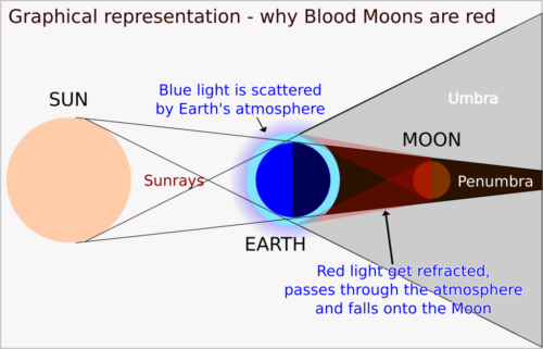 Diagram showing how Earth's atmosphere causes Blood Moons.