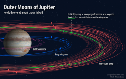 Diagram showing the moons of Jupiter, their orbits, and direction of spin.