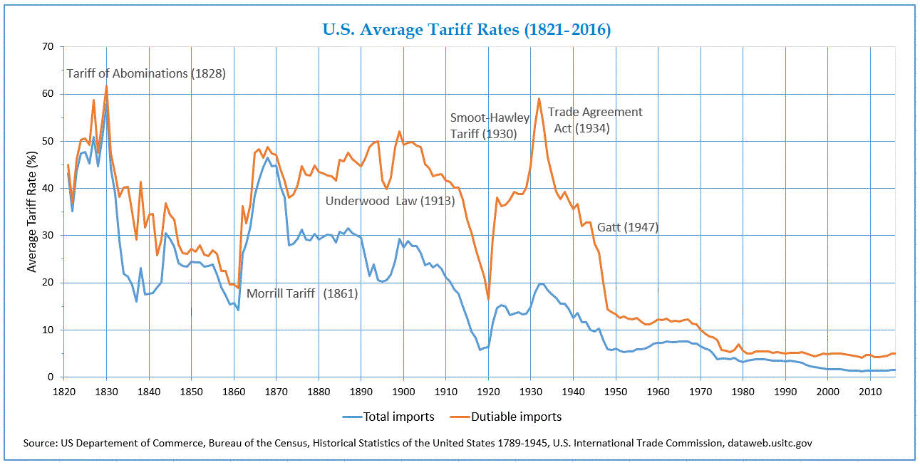 Image showing US Tariffs since the 1820s.