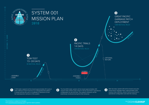 System 001 Mission plan graphic showing test, trial, and deployment.