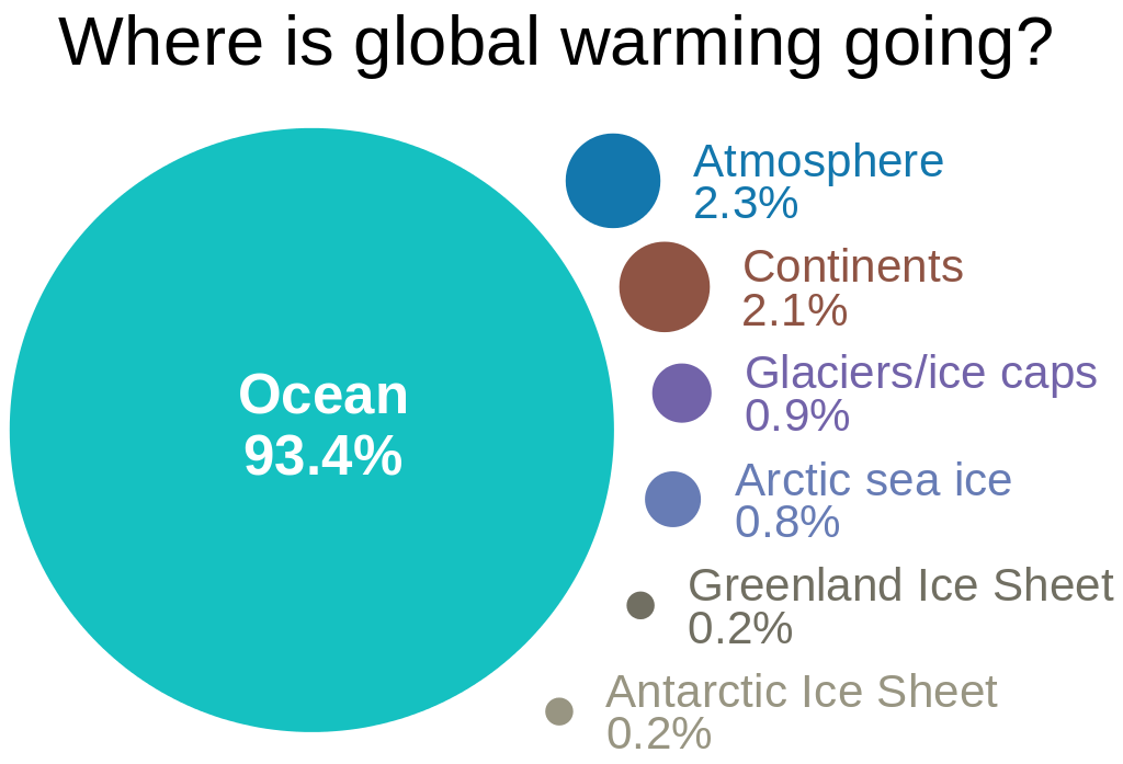 Shows how much energy is added to the various parts of the climate system due to global warming, according to the 2007 IPCC AR(4) WG1 Sec 5.2.2.3 (http://www.ipcc.ch/publications_and_data/ar4/wg1/en/ch5s5-2-2-3.html
