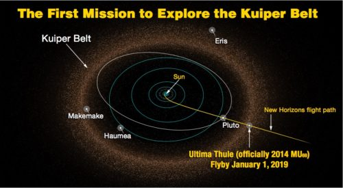 Map showing New Horizons and Ultimat Thule in relation to the Sun, Pluto, and the Kuiper Belt.