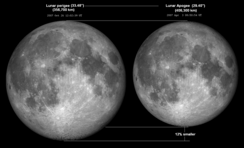 Lunar perigee and apogee apparent size comparison (from April and October 2007, when events occurred near full-phases)