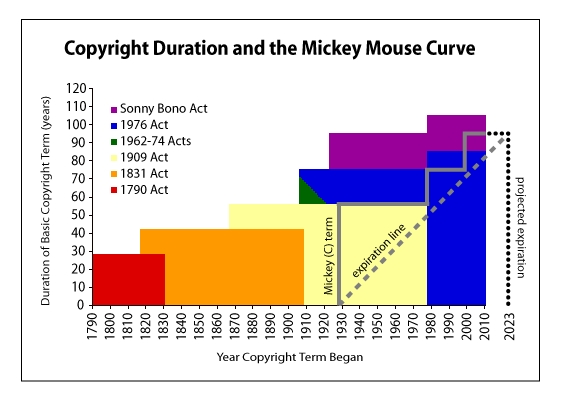 "Expansion of U.S. copyright law, also illustrating the idea behind the ""Mickey Mouse Protection Act."" The image is based on File:(C) Term by Tom Bell.gif, which is licensed at CC-BY-SA, and as a derivative work, has to be licensed as such"