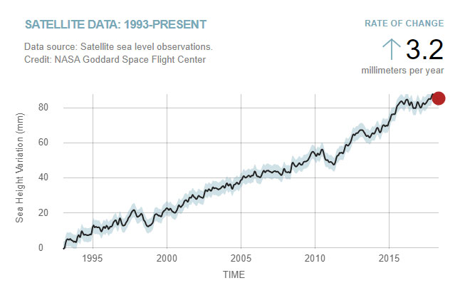 Satellite data 1993-2018 (April) Data source: Satellite sea level observations.