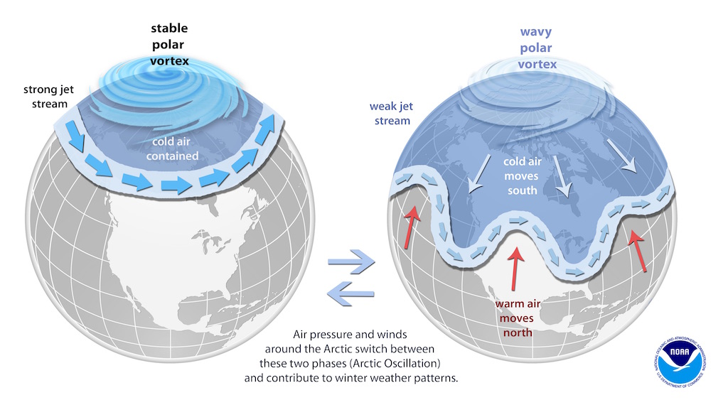 A strong polar vertex keeps the cold air near the North Pole. A weaker polar vertex allows cold air to dip down far below the artic circle.
