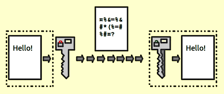 "Illustration of how a file or document is sent using ""Public key encryption""."