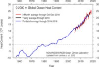 Global Heat Content (0-2000 meters) layer