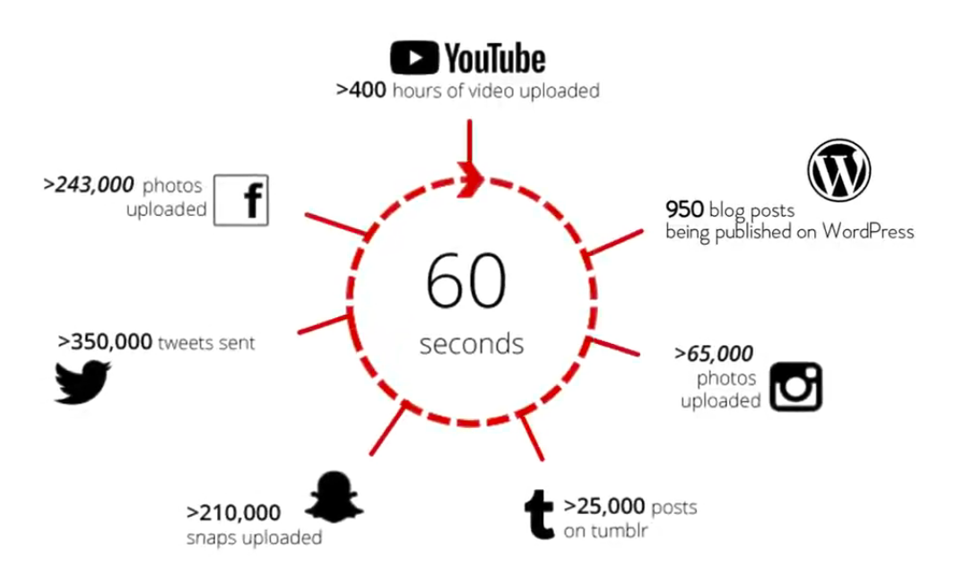 Image showing how much content users of large sites can upload in just one minute