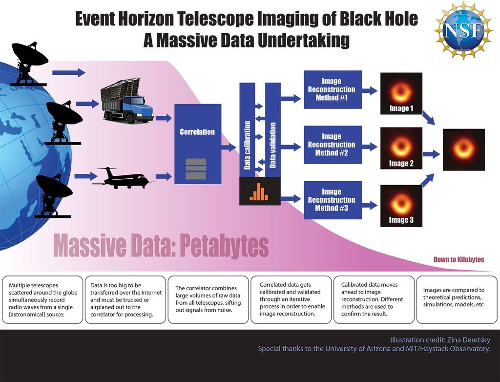 Infographic explaining process of collecting data and turning it into first image of a black hole.