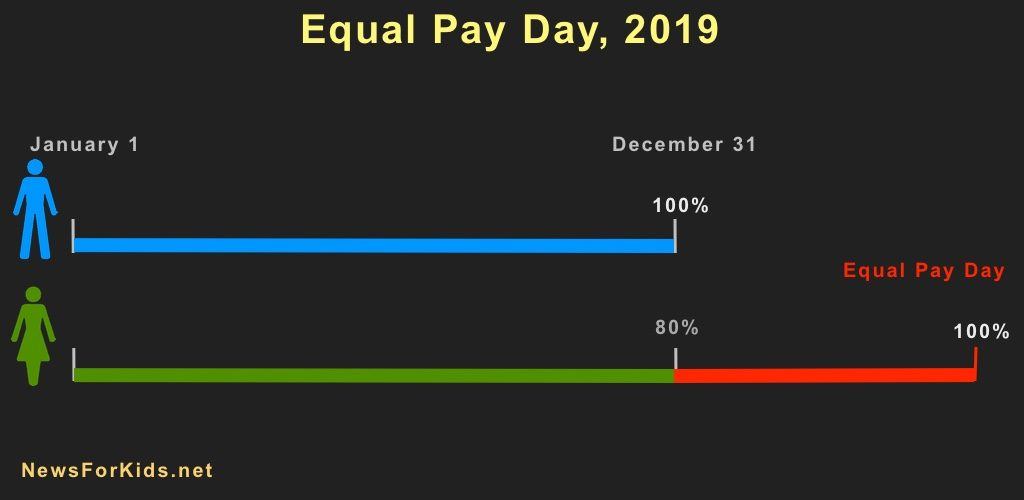 Graphic illustrating Equal Pay Day