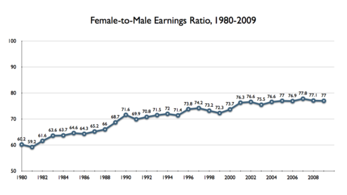 Female-to-male earnings ratio, median yearly earnings among full-time, year-round workers, 1980-2009
