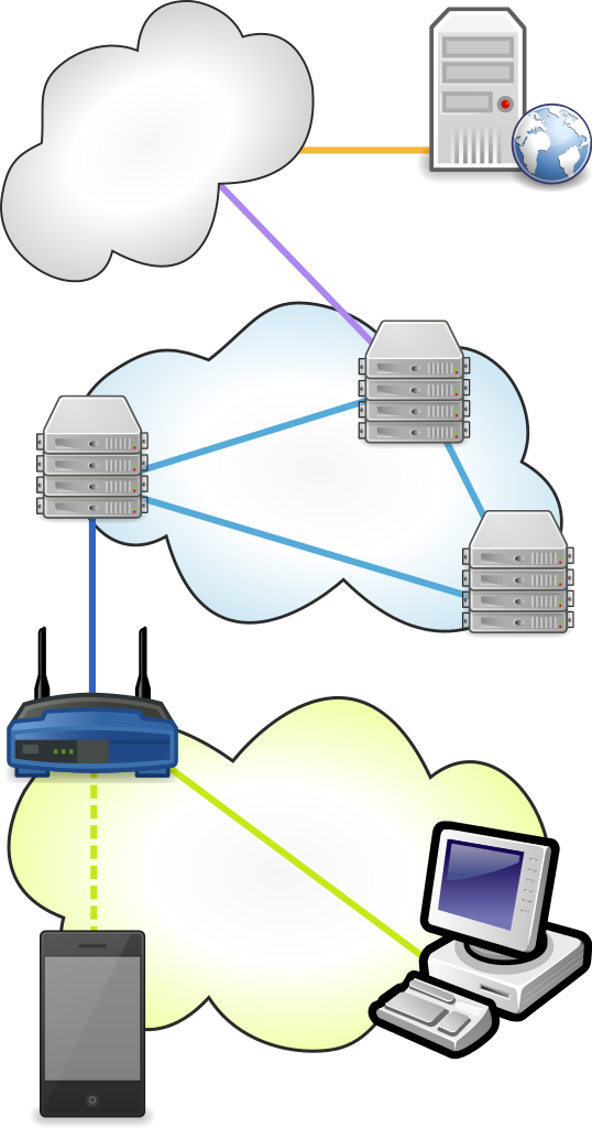 Typical path across the Internet starting from a home device and finishing at a remote server.