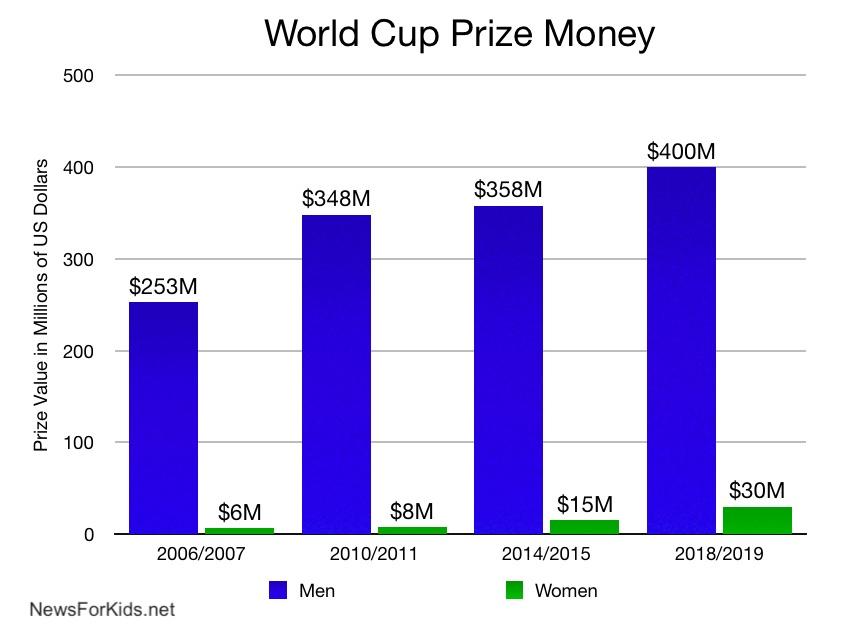 FIFA World Cup Prize Money Comparison
