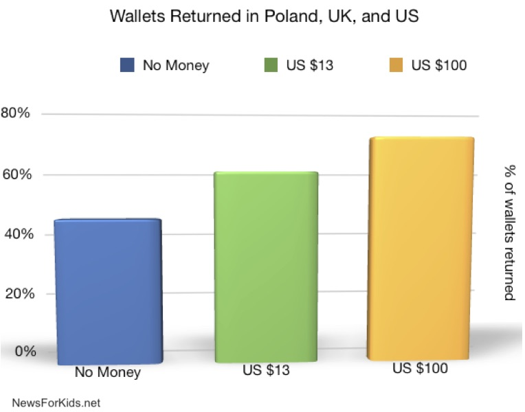 Graph showing wallet return rate in Poland, UK, and US.