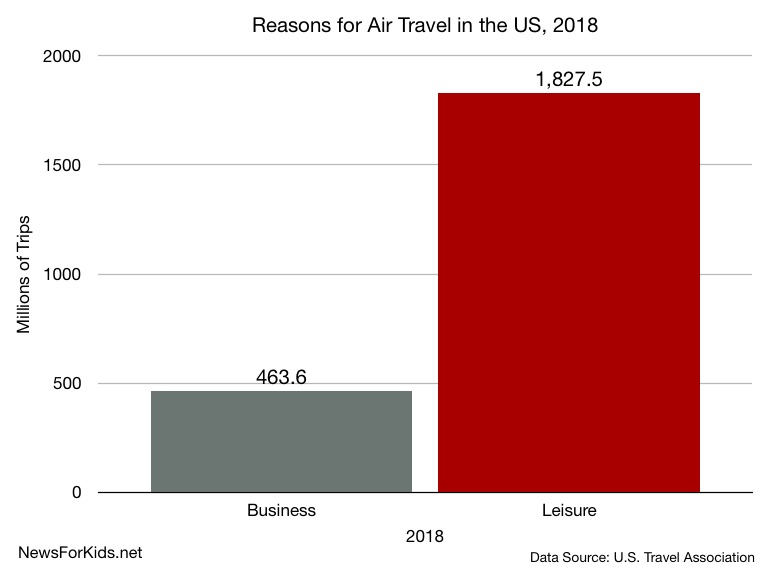 Graph showing distribution of work/leisure air travel in the US in 2018.