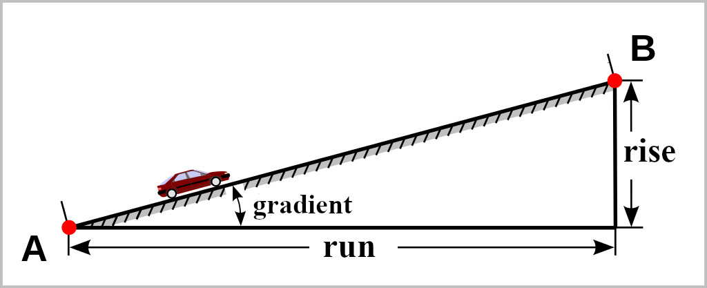 Diagram illustrating rise, run, and slope