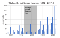 Total deaths by year of all mass shootings in US, 1982-2018