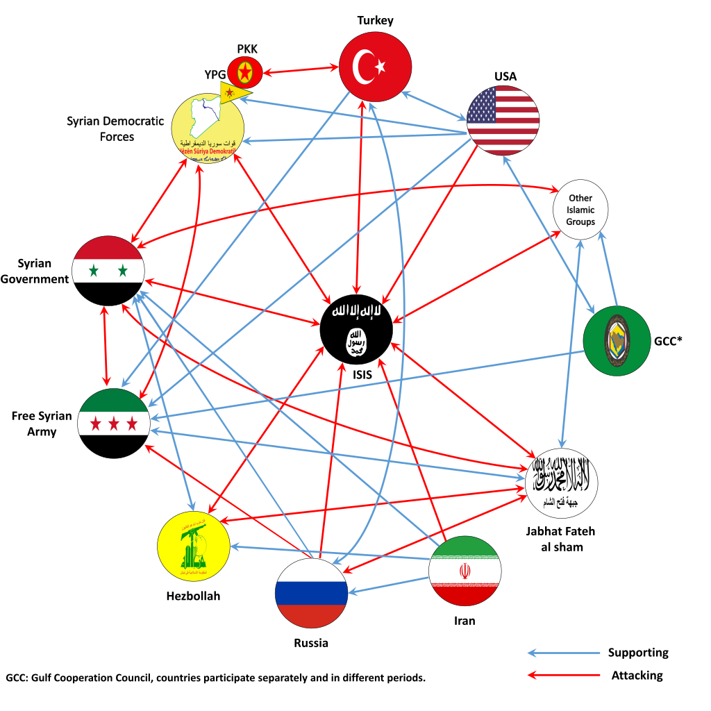 Local, regional and international actors involved in the Syrian civil war.