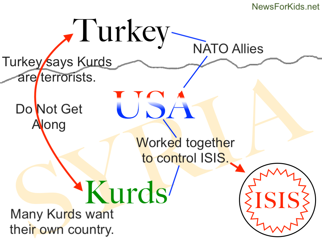Simple diagram of situation between Turkey, Kurds, US, and IS in relation to Syria