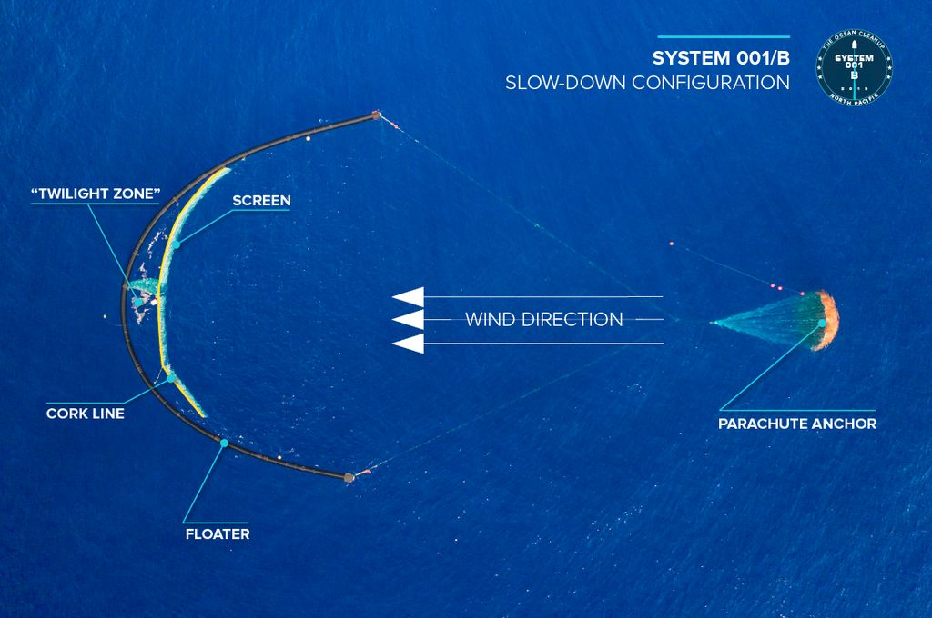 Diagram explaining the workings of the Ocean Cleanup's System 001/B