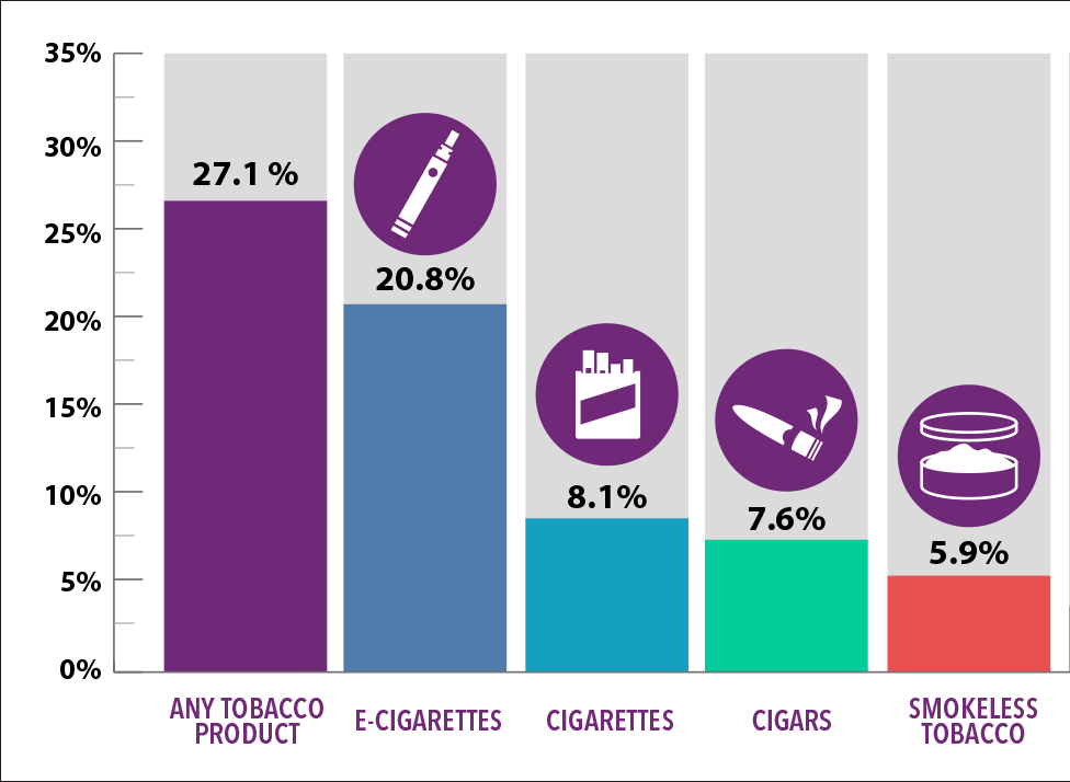 Graph showing Tobacco Product Use Among High School Students — 2018