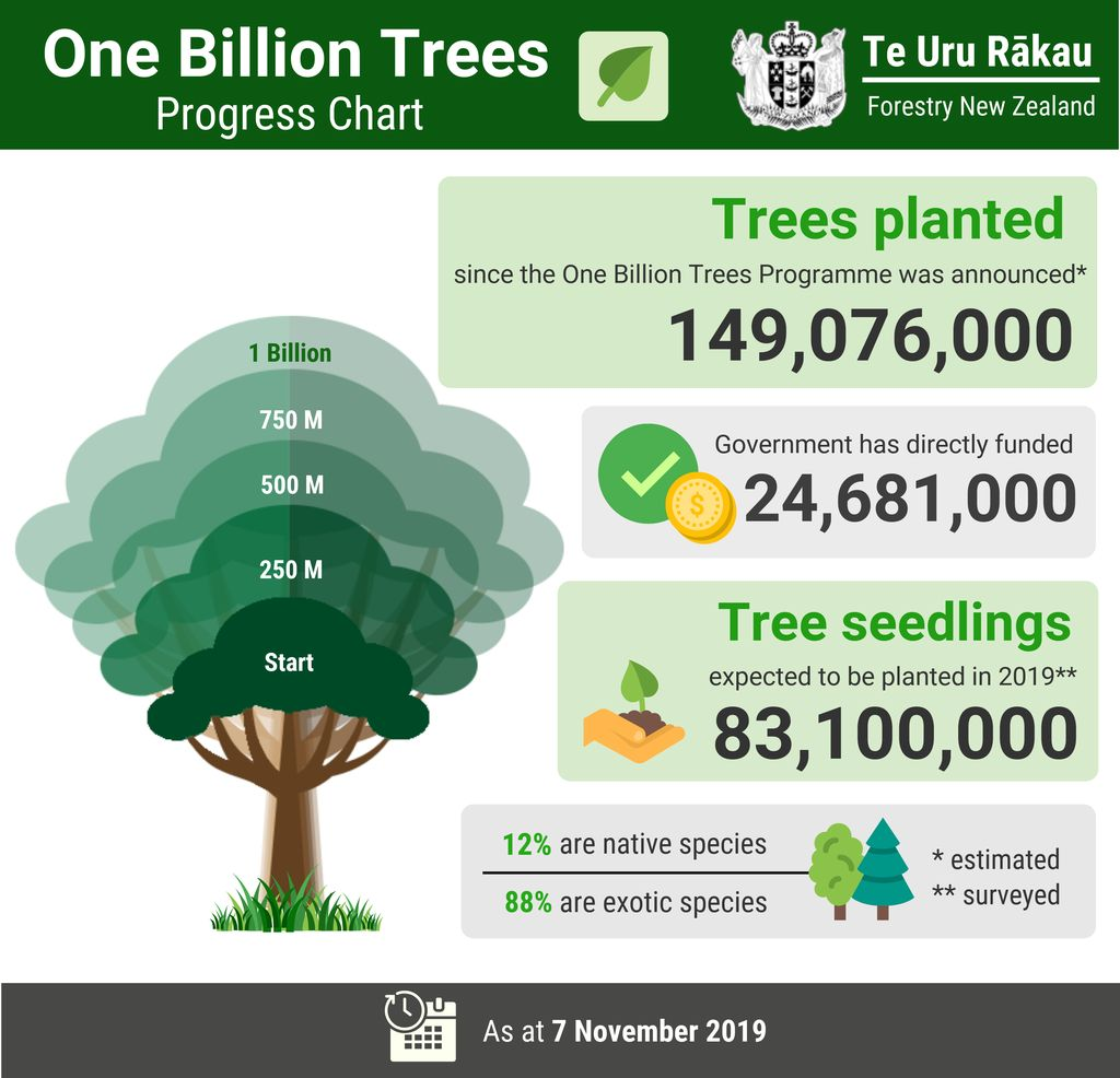 Graphic showing New Zealand's progress toward planting 1 billion trees (currently 149,076,000 trees are planted).