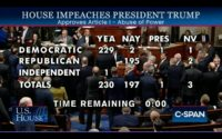 Screenshot of vote tally for first article of impeachment of President Trump.