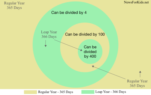 Diagram explaining math process of determining leap years.