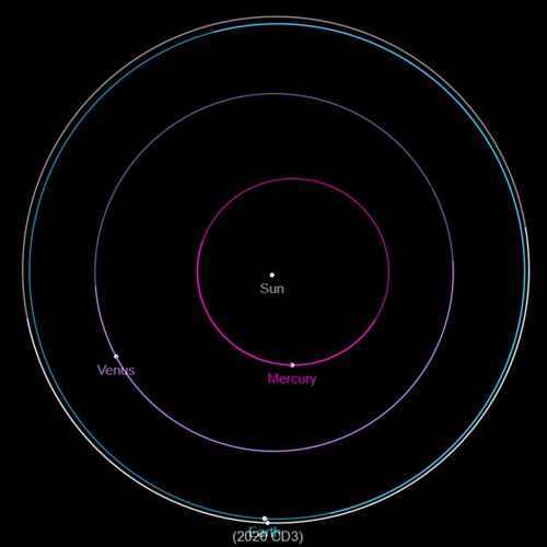 Polar view of the orbit of asteroid 2020 CD3, generated by the Jet Propulsion Laboratory's JPL Small-Body Database Browser.