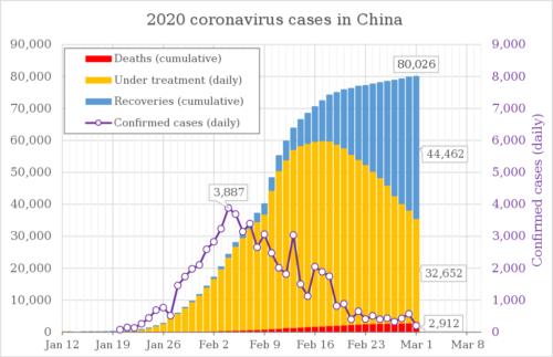 2020 coronavirus patients in China