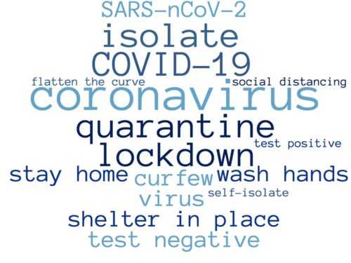 Word cloud of coronavirus related words.