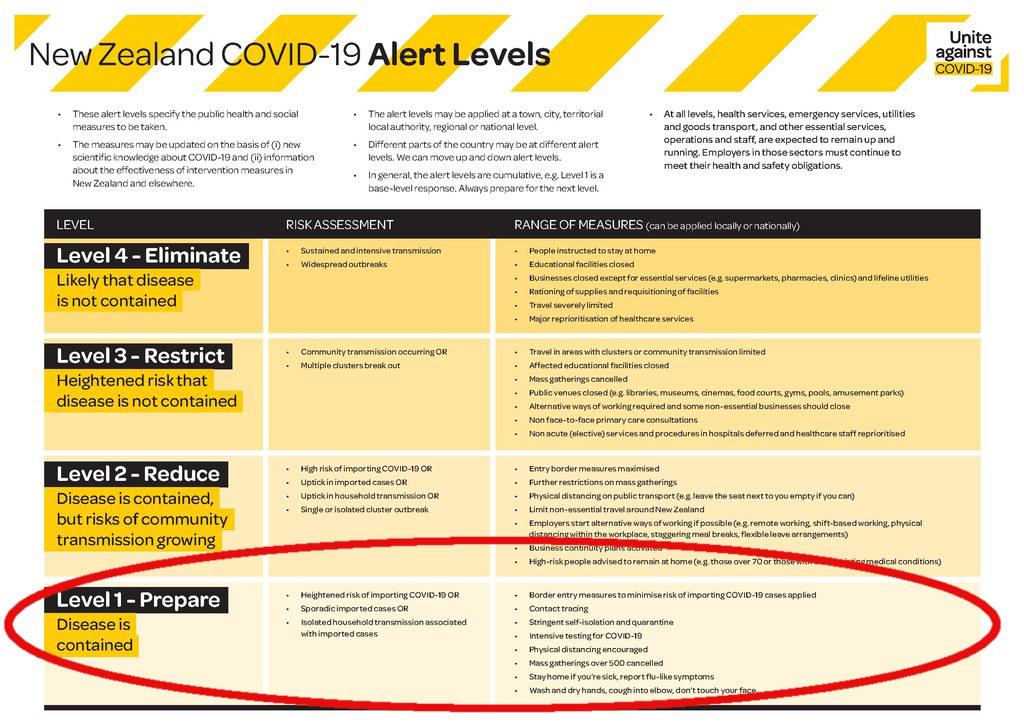 New Zealand COVID-19 Alert Levels Unite against COVID-19 Information Sheet