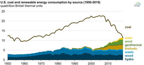Graph showing fall of coal use and rise of renewable energy in the US.