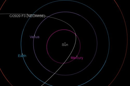 C/2020 F3 (NEOWISE) orbit on April 19, 2020