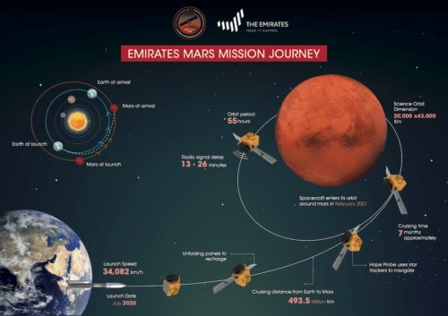 An infographic showing details of the UAE Hope Mars mission.