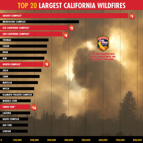 Graphic from the California Department of Forestry and Fire Protection (Cal Fire) showing largest wild fires as of 2020 and highlighting impact of the 2020 fires.