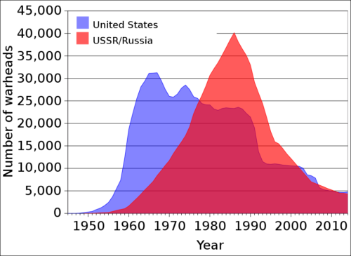 Nuclear warhead stockpiles of the United States and the Soviet Union/Russia, 1945-2014.