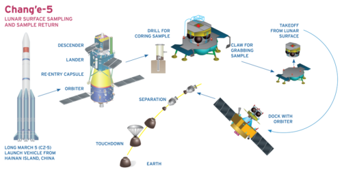 Chang'e-5 mission profile - bring samples back from the Moon.
