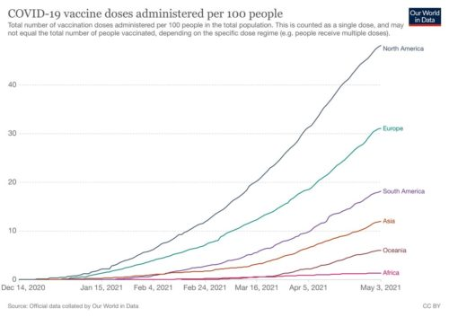 Chart showing Covid-19 vaccinations given per 100 people for all the continents over time. North America is currently at nearly 50 per 100, while Africa is at less than 2.