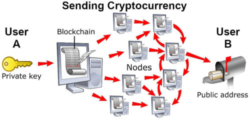 Simplified figurative process of a Cryptocurrency transaction