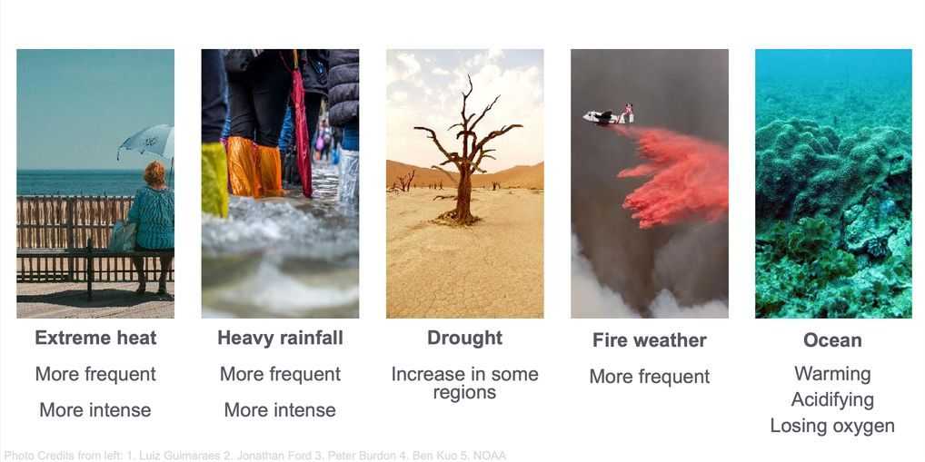 Graphic listing extreme weather conditions that currently exist, including extreme heat, heavy rainfall, drought, fire weather, and ocean warming.