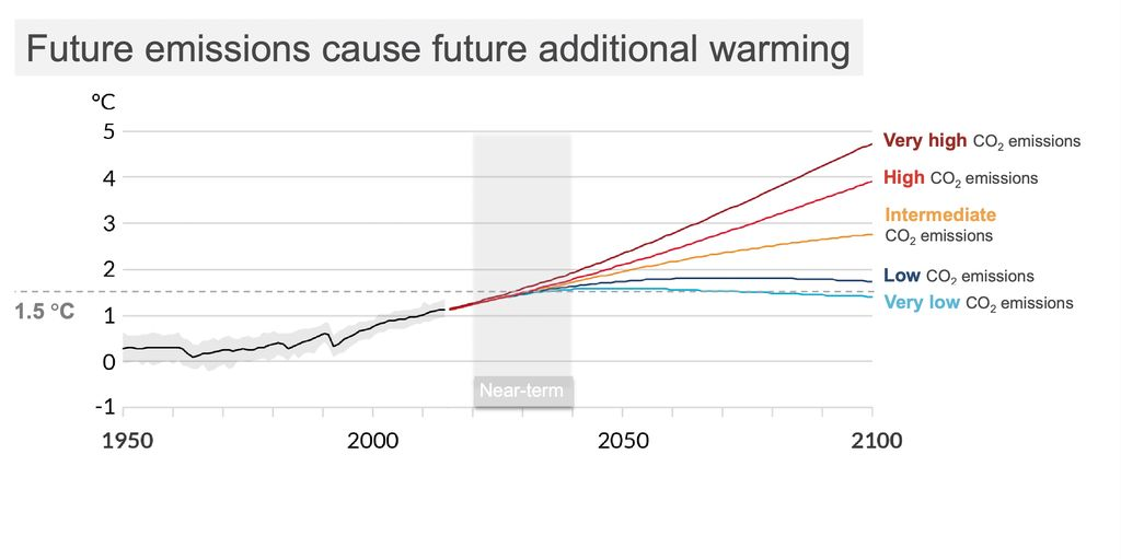 Graph showing how future emissions affect future global warming.