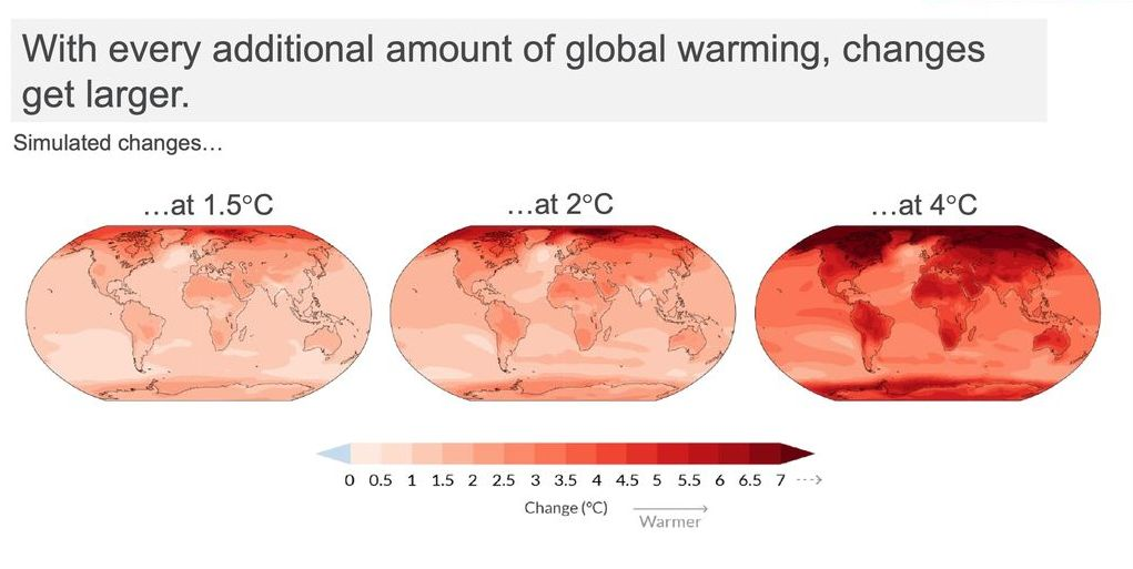 Graphic showing how temperature changes create more extreme effects, at 1.5ºC, 2ºC, and 4ºC.