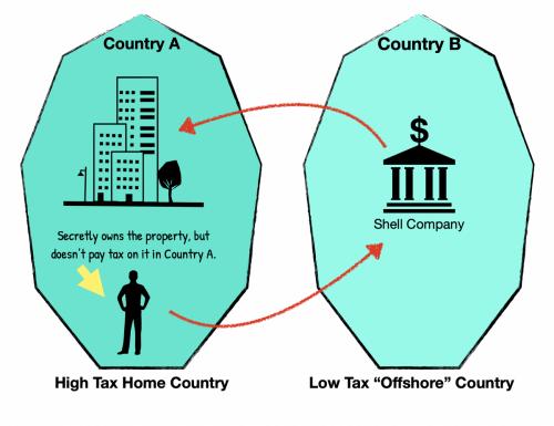 Diagram illustrating a shell company.