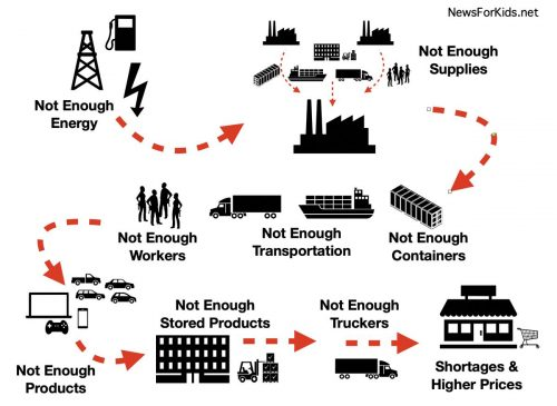 Illustration of supply chain problems. Not enough energy->Not enough supplies at factories->Not enough containers, transportation, or workers->Not enough products or stored products->Not enough truckers->Results in shortages and higher prices at stores.